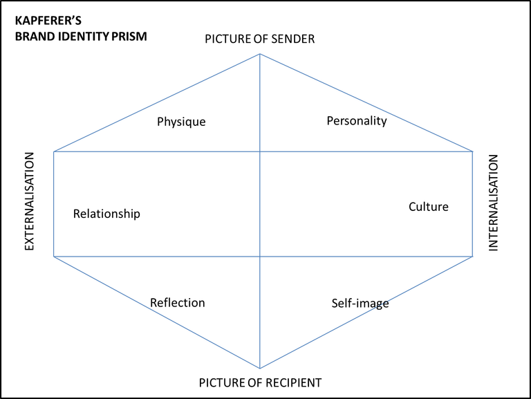 The brand identity prism used in financial services branding