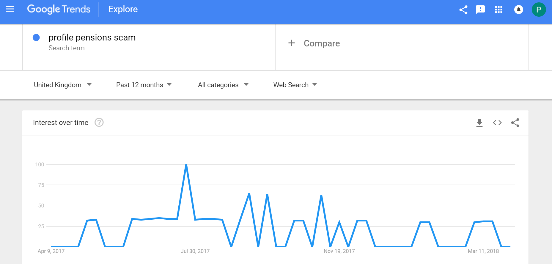 how to use google trends to find a niche